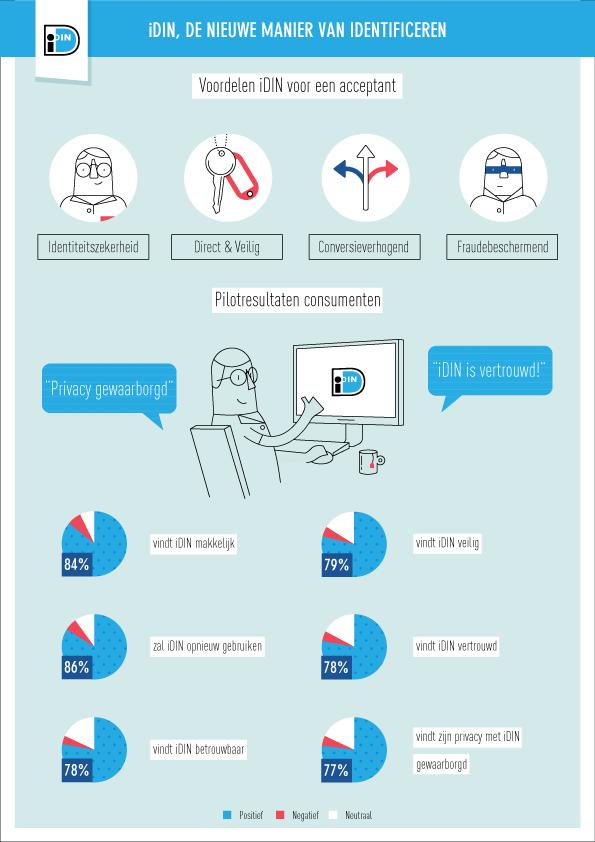 Infographic iDIN